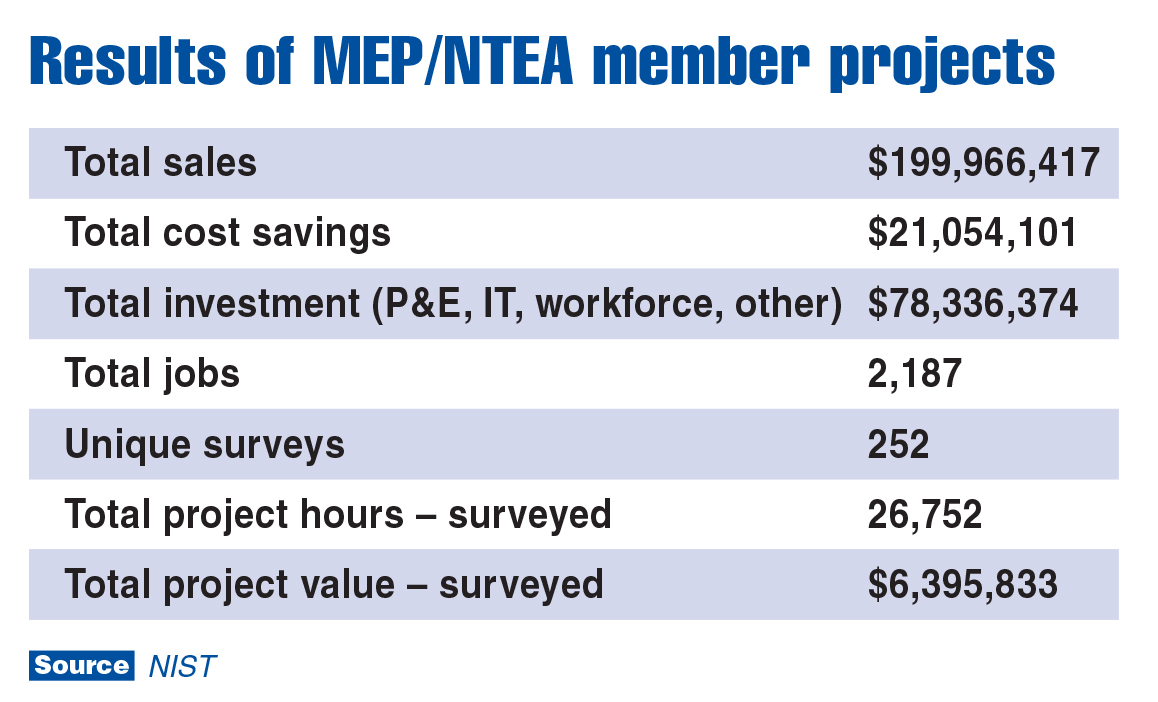 Mep industry success stories nist mep compiled data on the 252 projects conducted with ntea members over the last three years and the results are exciting see accompanying chart 1betcityfo Choice Image